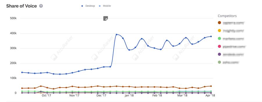 HubSpot Graph