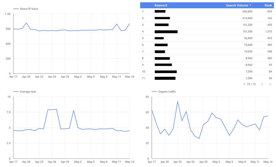 accuranker google data studio dashboard