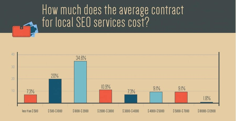 Average cost per contract