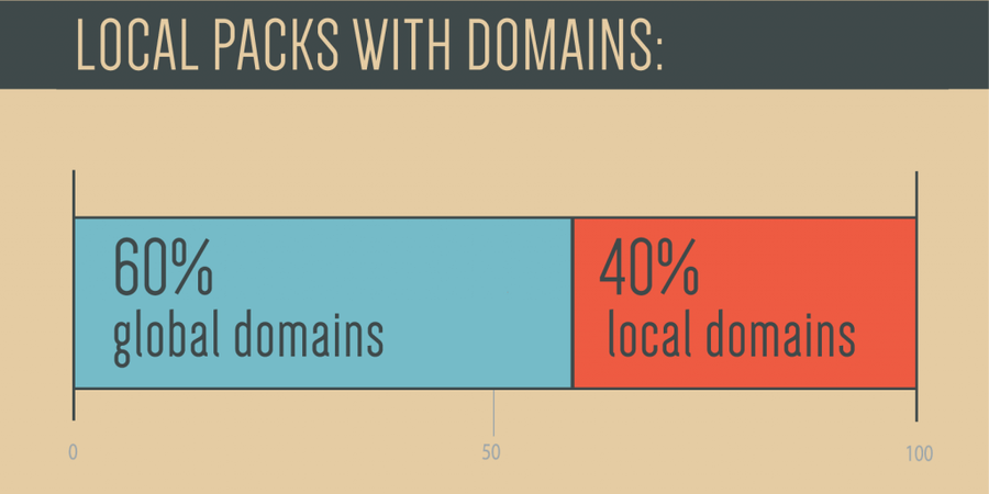 Local Packs With Domains (Global vs. Local)