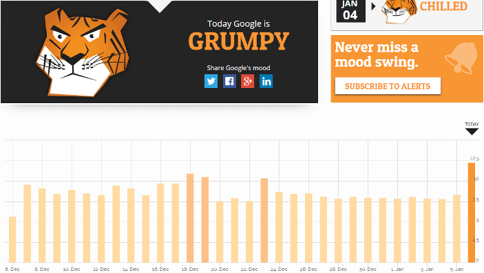 Google Grump rating mood swings January 2015