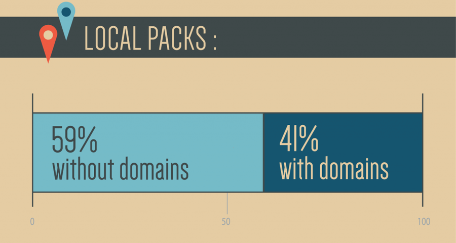 Local pack with and without domains