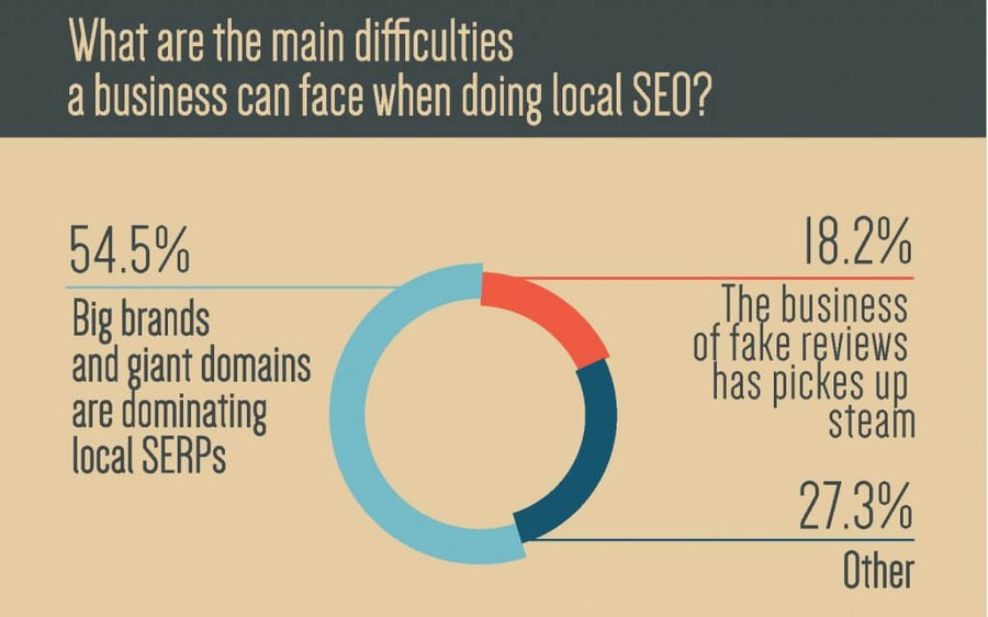 Main difficulties with doing local SEO