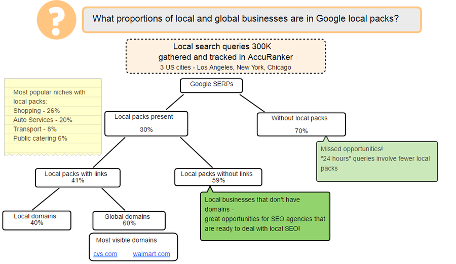 Schema Local SEO research