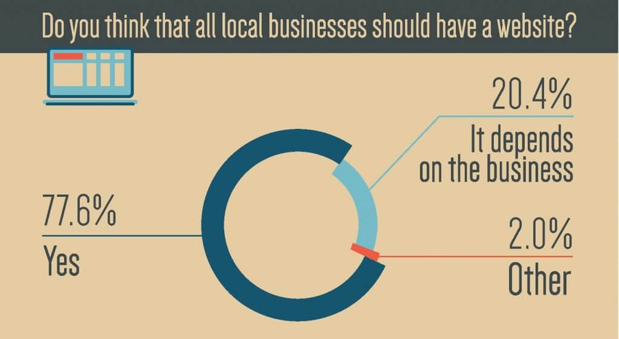 Should local businesses have a website
